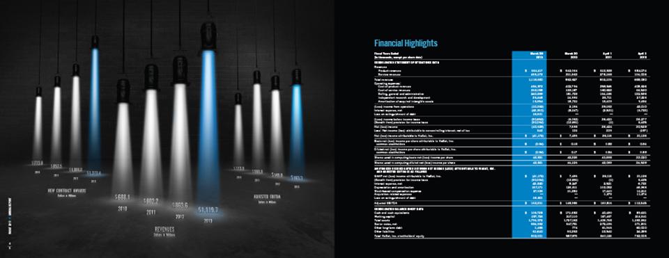 viasat annual report 2013